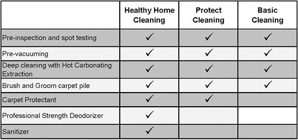 cleaning_package_chart